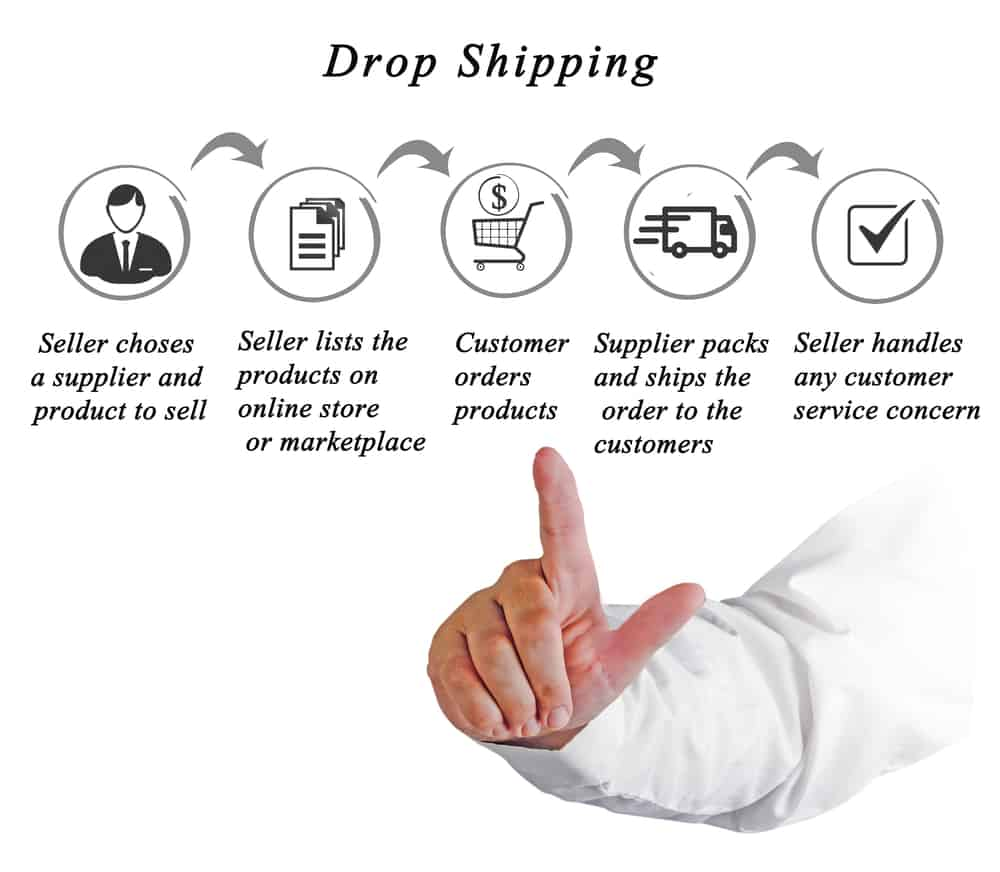 How To Start A Drop Shipping Business In New Zealand (Quick